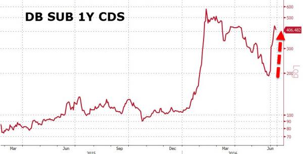 db-cds-skyrockets
