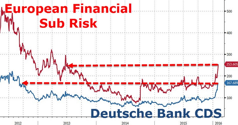 euro-risk-db-med