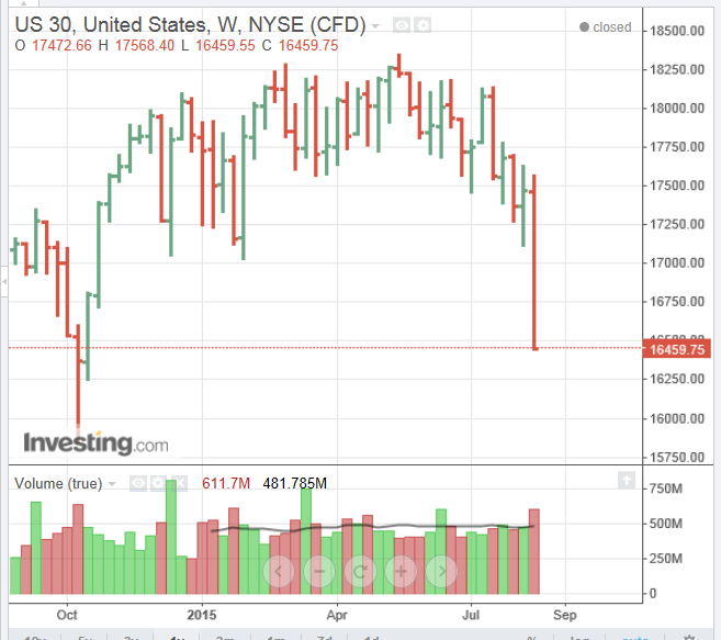 DOW-30_Futures-1-year