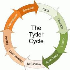 The tytler Cycle – I need your help in clarifying this – Images In Bloom  Studios